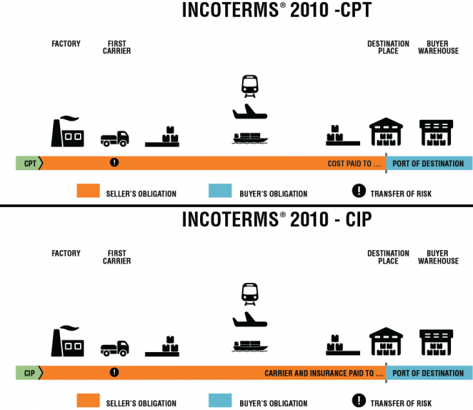 Incoterm voor uw transport is:  CPT of CIP