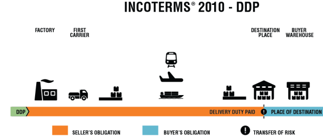 Incoterm voor uw transport is: DDP (Delivered Duty Paid)